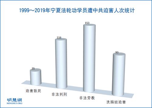 图1:1999~2019年宁夏法轮功学员遭中共迫害人次统计