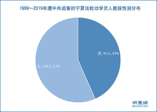 图2:1999~2019年遭中共迫害的宁夏法轮功学员人数按性别分布