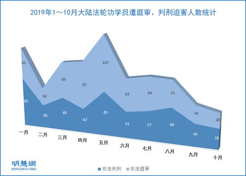 图1:2019年1~10月大陆法轮功学员遭庭审、判刑迫害人数统计