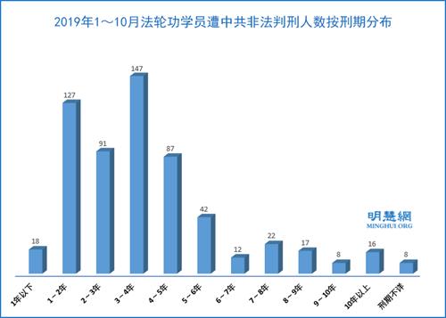 图2:2019年1~10月法轮功学员遭中共非法判刑人数按刑期分布