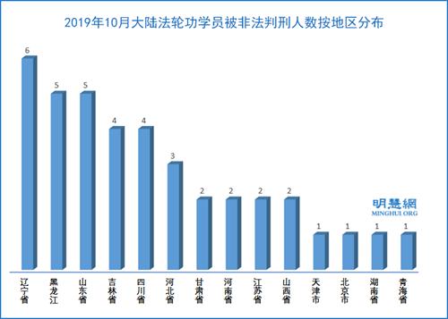 图3:2019年10月大陆法轮功学员被非法判刑人数按地区分布