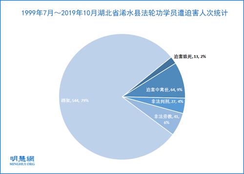 图1:1999年7月~2019年10月湖北省浠水县法轮功学员遭迫害人次统计