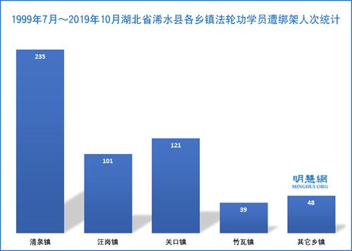 图2:1999年7月~2019年10月湖北省浠水县各乡镇法轮功学员遭绑架人次统计
