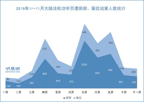 图2:2019年1~11月大陆法轮功学员遭绑架、骚扰迫害人数统计
