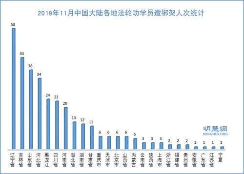 图3:2019年11月中国大陆各地法轮功学员遭绑架人次统计