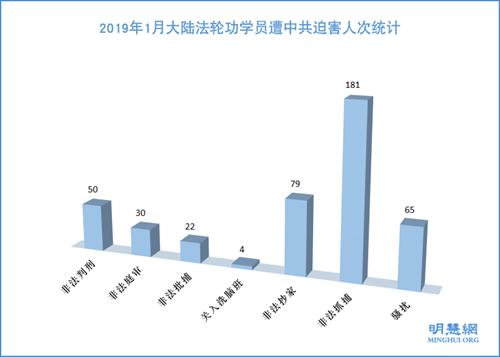 图1:2019年1月大陆法轮功学员遭中共迫害人次统计