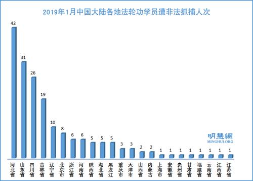 图2: 2019年1月中国大陆各地法轮功学员遭非法抓捕人次