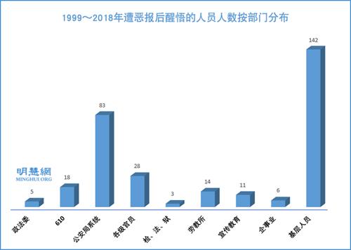 图13:1999~2018年遭恶报后醒悟的人员人数按部门分布
