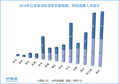 图1: 2018年江苏省法轮功学员被绑架、判刑迫害人次统计
