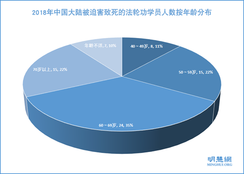 图:2018年中国大陆被迫害致死的法轮功学员人数按年龄分布