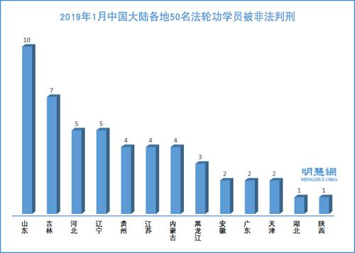 图1: 2019年1月中国大陆各地50名法轮功学员被非法判刑