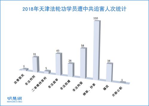 图1:2018年天津法轮功学员遭中共迫害人次统计