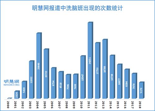 图1:明慧网报道中洗脑班出现的次数统计