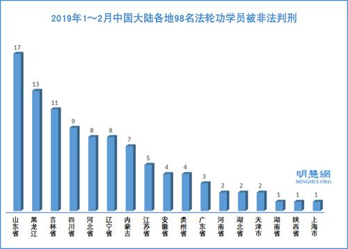 图1:2019年1~2月中国大陆各地98名法轮功学员被非法判刑