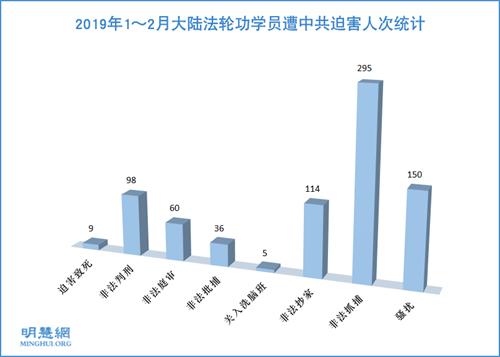 图1:2019年1~2月大陆法轮功学员遭中共迫害人次统计