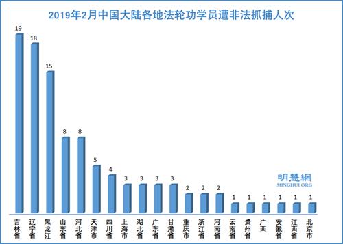 图2:2019年2月中国大陆各地法轮功学员遭非法抓捕人次