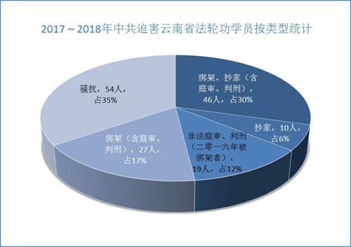 '图1. 2017~2018年中共迫害云南省法轮功学员按类型统计'