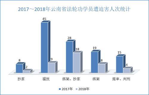 '图2. 2017~2018年云南省法轮功学员遭迫害人次统计'