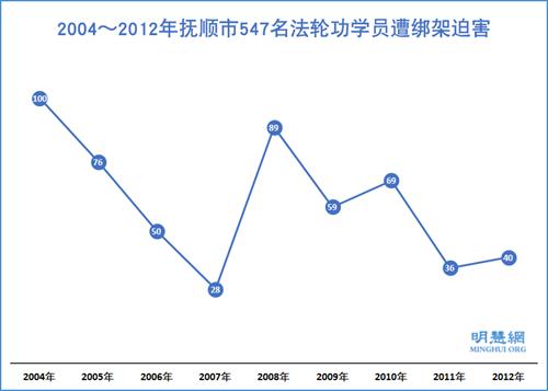 圖1:2004~2012年撫順市547名法輪功學員遭綁架迫害