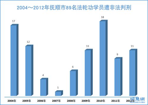圖2:2004~2012年撫順市89名法輪功學員遭非法判刑
