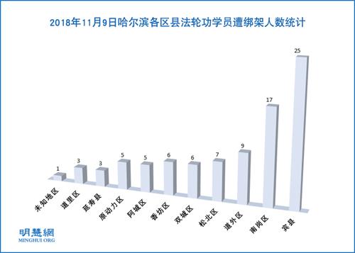 图1:2018年11月9日哈尔滨各区县法轮功学员遭绑架人数统计