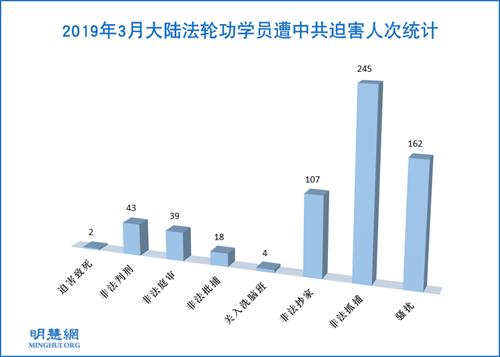 图1:2019年3月大陆法轮功学员遭中共迫害人次统计