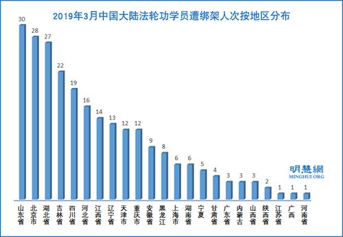 图2:2019年3月中国大陆法轮功学员遭绑架人次按地区分布