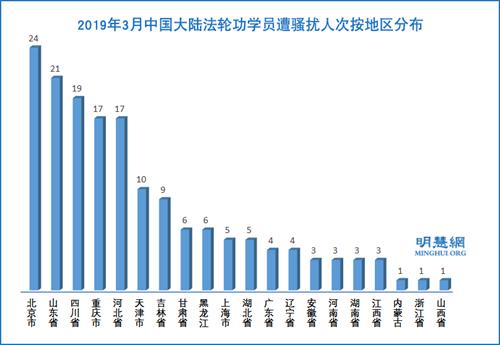 图3:2019年3月中国大陆法轮功学员遭骚扰人次按地区分布