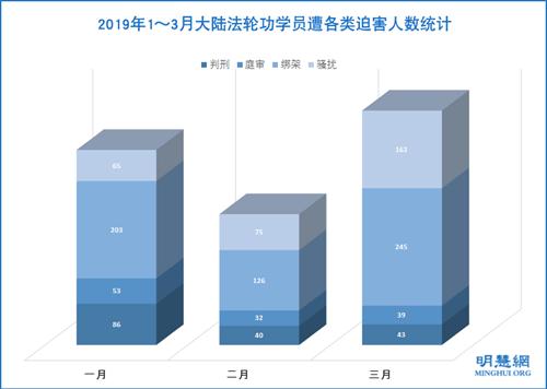 图1:2019年1~3月大陆法轮功学员遭绑架、骚扰、庭审、判刑迫害人数统计