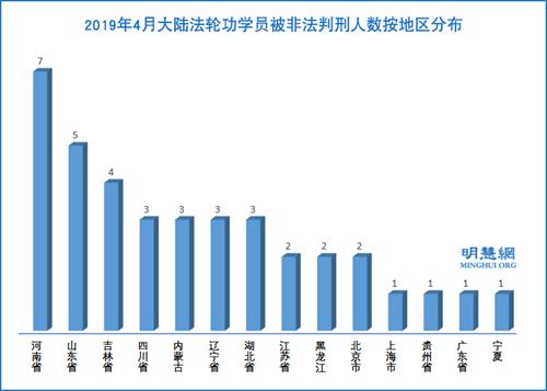 图2:2019年4月大陆法轮功学员被非法判刑人数按地区分布
