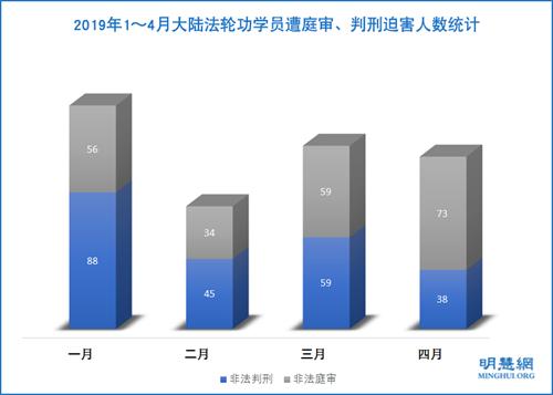 图1:2019年1~4月大陆法轮功学员遭庭审、判刑迫害人数统计