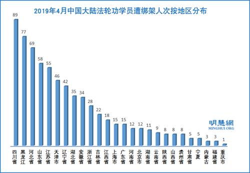 圖3:2019年4月中國大陸法輪功學員遭綁架人次按地區分布