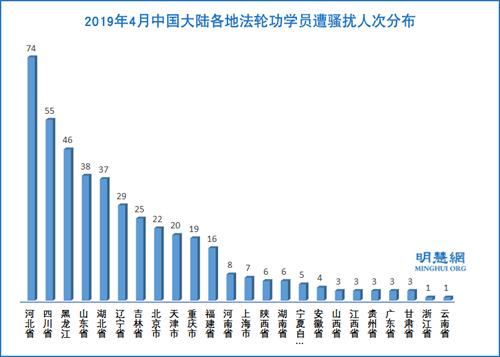 圖4:2019年4月中國大陸各地法輪功學員遭騷擾人次分布