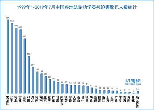 '东三省被迫害致死的法轮功学员最多'