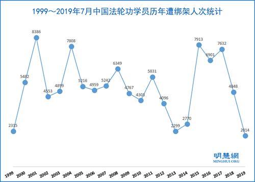 1999年至2019年7月,法轮功学员被绑架达86050人次'