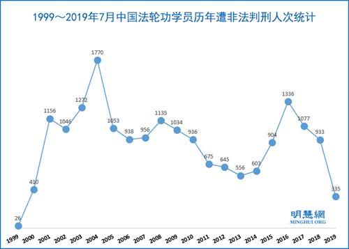 年至2019年7月,法轮功学员被非法判刑达18796人次'