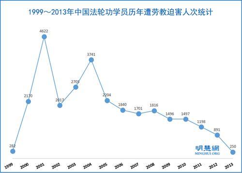 1999-2013年,被劳教的法轮功学员高达28430人次'