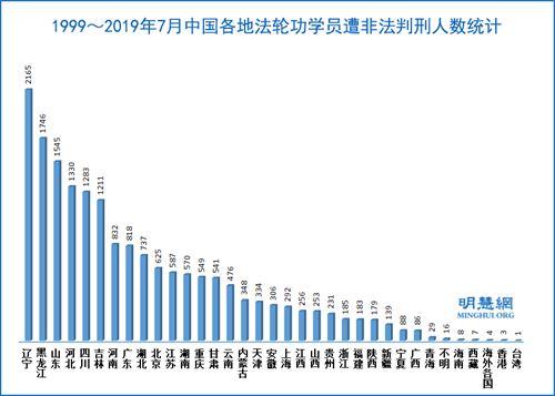 '非法判刑人数,前三位是:辽宁、黑龙江、山东'
