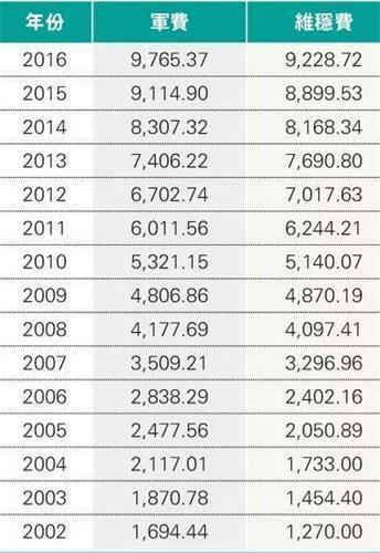 '吕秉权测算2018年维稳总预算超过1.1万亿'