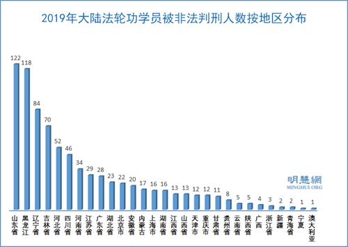 2019年789名法轮功学员被非法冤判