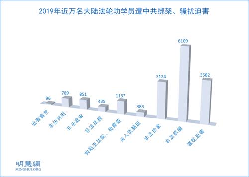 图1:2019年中国大陆法轮功学员遭中共迫害人次统计