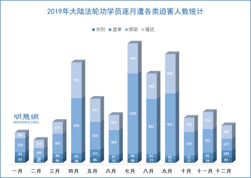 图2:2019年大陆法轮功学员逐月遭各类迫害人数统计