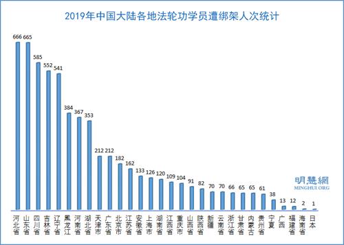 图3:2019年中国大陆各地法轮功学员遭绑架人次统计