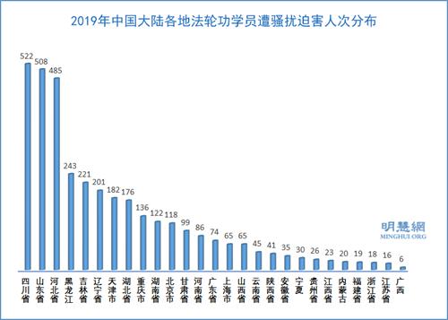 图4:2019年中国大陆各地法轮功学员遭骚扰迫害人次分布