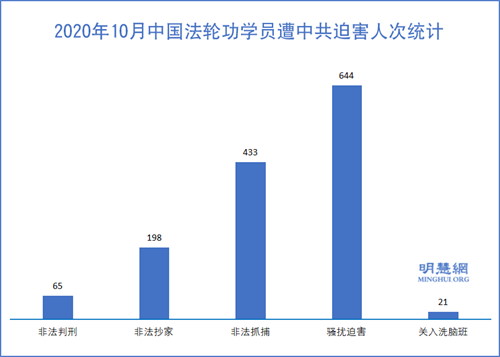 图1:2020年10月中国法轮功学员遭中共迫害人次统计