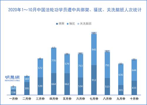 图2:2020年1~10月中国法轮功学员遭中共绑架、骚扰、关洗脑班人次统计