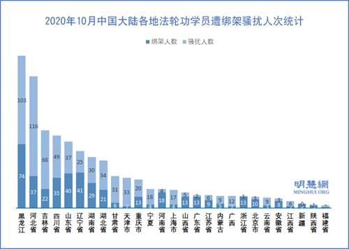 图3:2020年10月中国大陆各地法轮功学员遭绑架骚扰人次统计