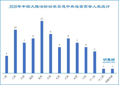 图:2020年中国大陆法轮功学员遭中共迫害离世人数统计