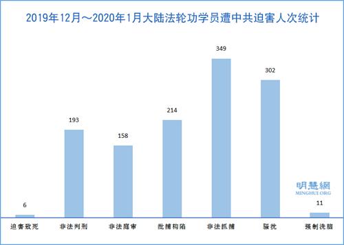 图1:2019年12月~2020年1月大陆法轮功学员遭中共迫害人次统计
