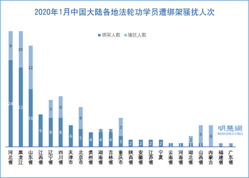 图2:2020年1月中国大陆各地法轮功学员遭绑架骚扰人次